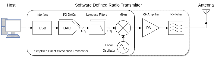LuaRadio - New to SDR?